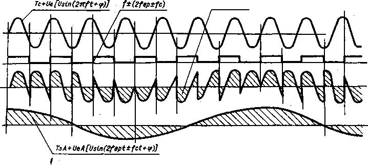На входы фазового детектора ФД