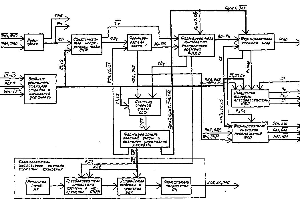 """Структурная схема блока ИСП7 """""""